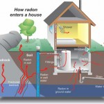 Got Questions about Radon? We Have Answers!