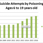 Children's Mental Health: Suicidal overdose cases in children and teens increase 92% in 10 years