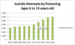 suicide attempts by poisoning
